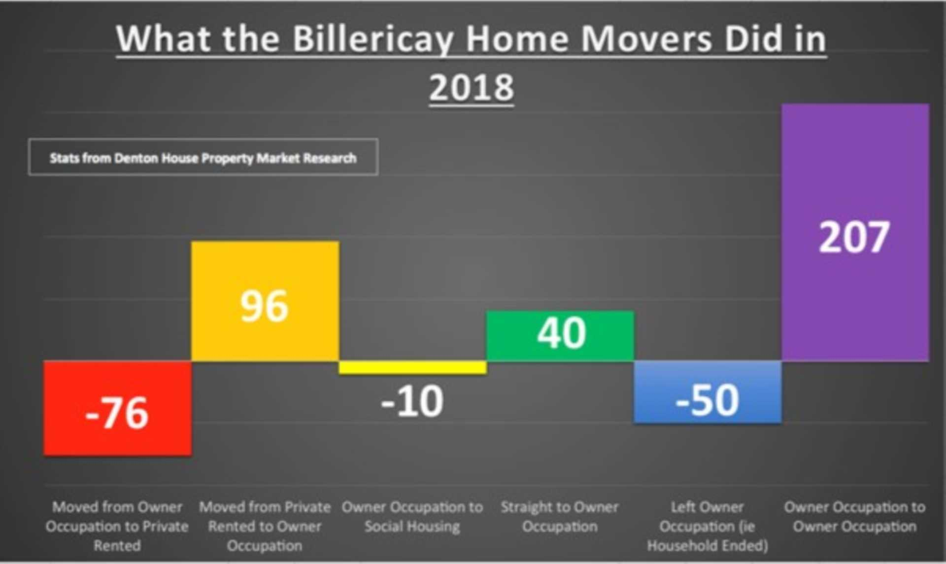 Billericay 'Home Owning` Movers and Shakers in 2018