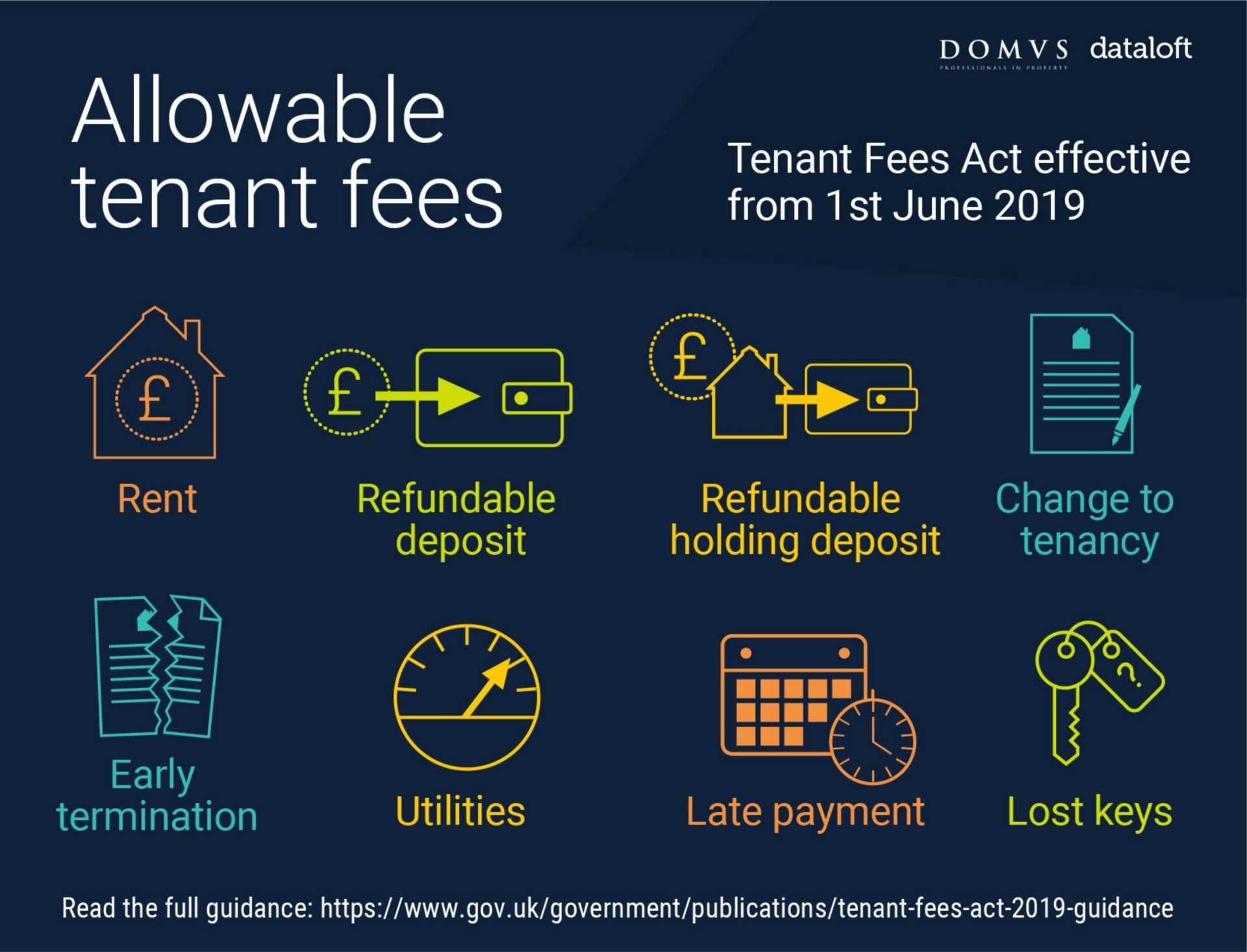 The Tenant Fees Act 2019