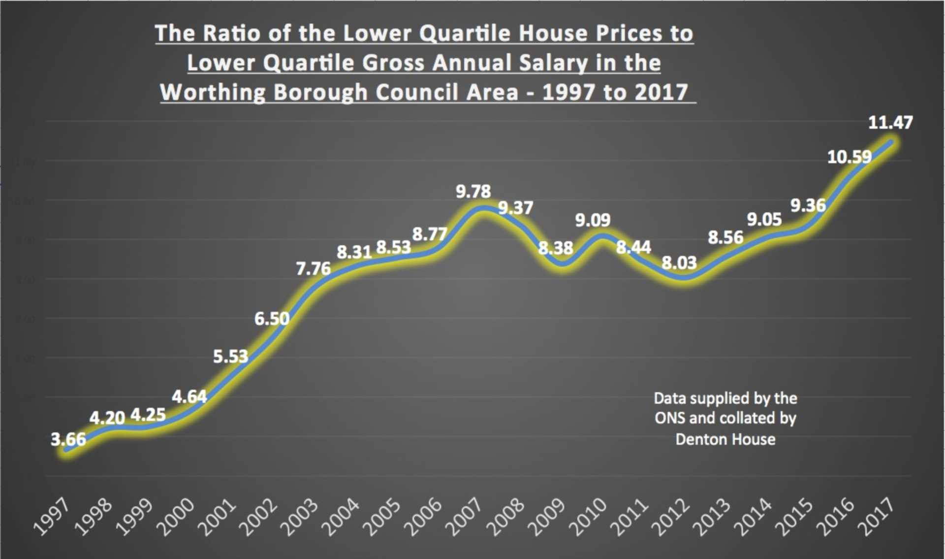 How Affordable is Property for Worthing`s Average Working Family?
