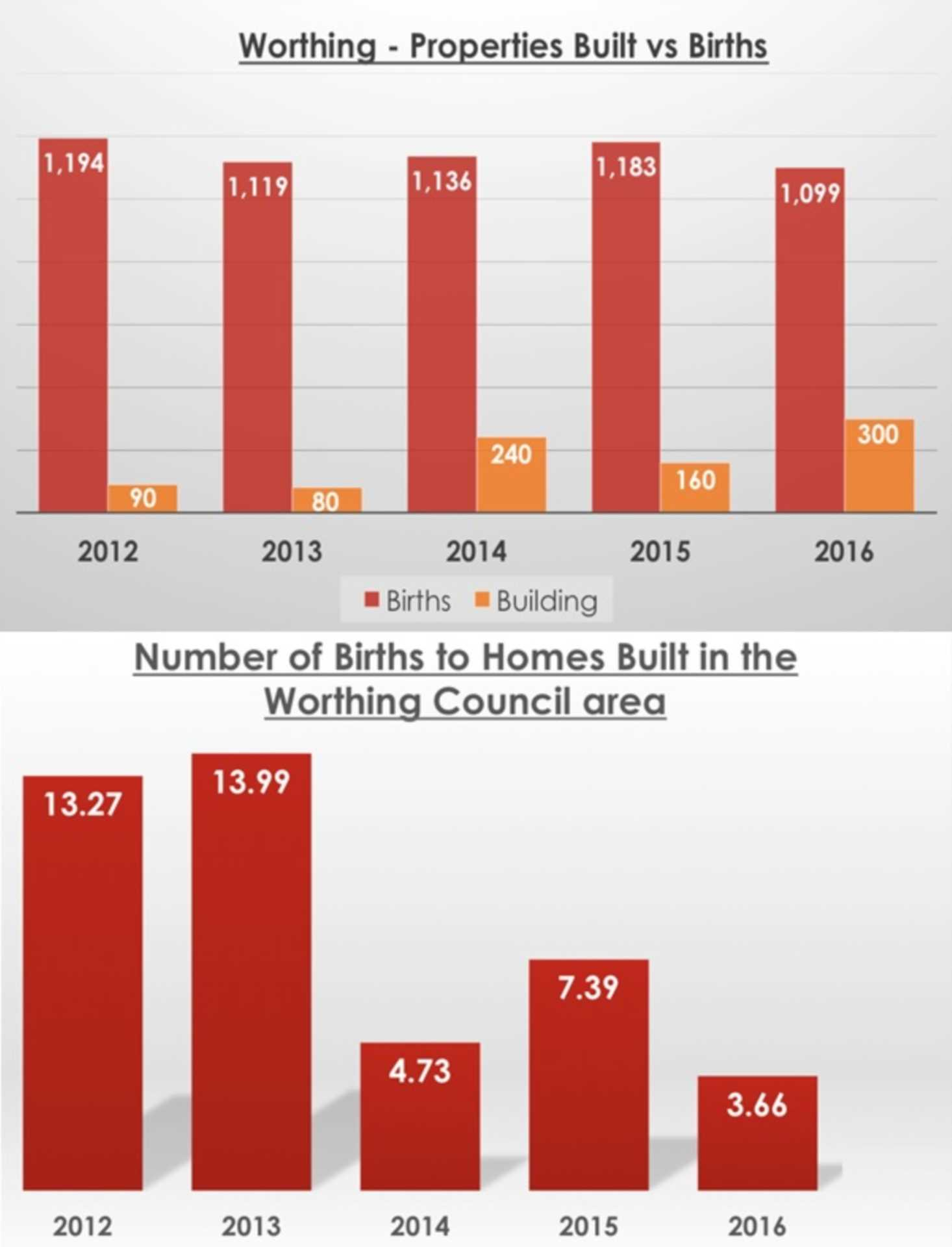 Nearly Nine Babies Born for Every New Home Built in the Past Five Years in Worthing