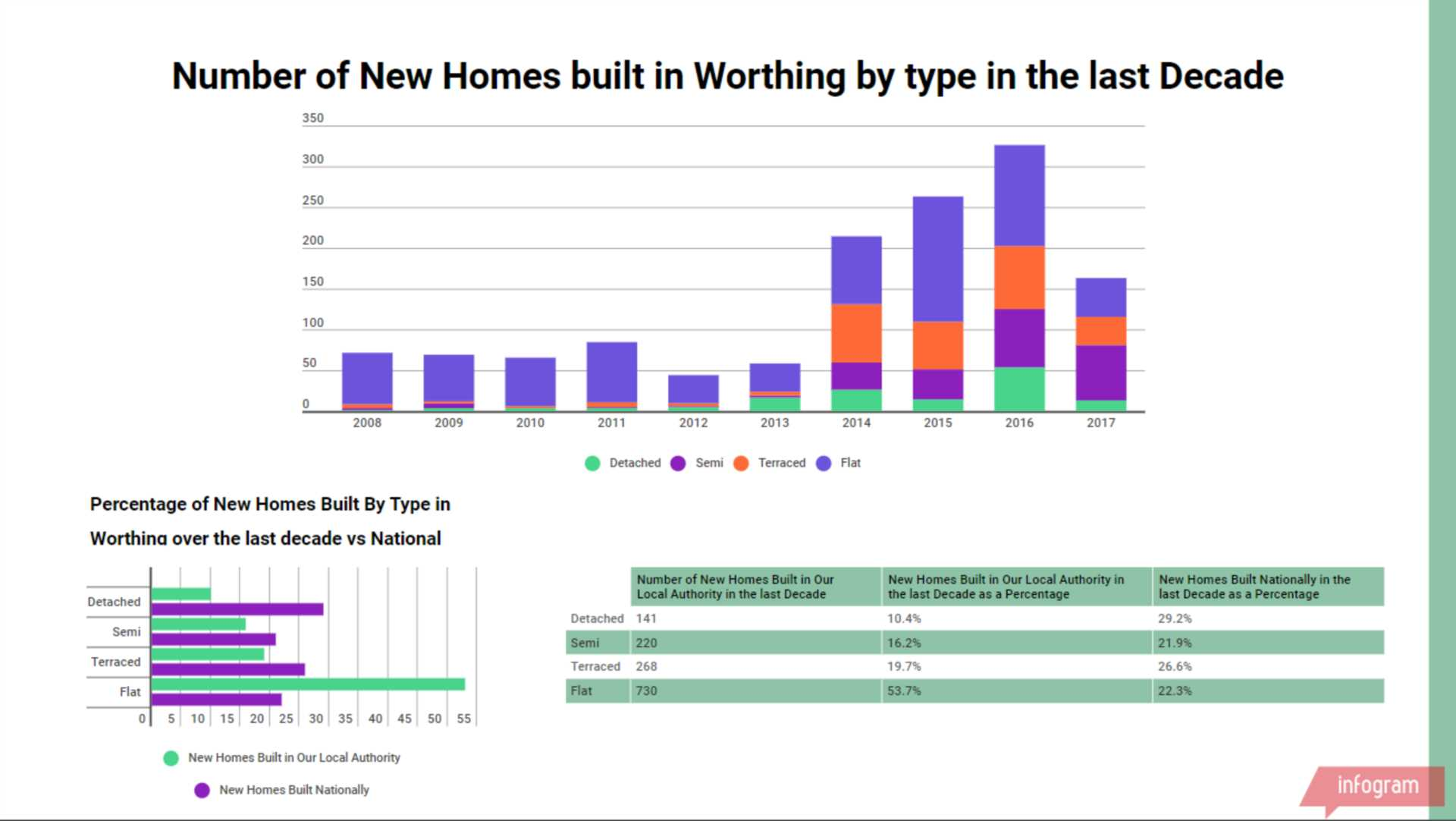 New Home Building in Worthing over the last 10 years