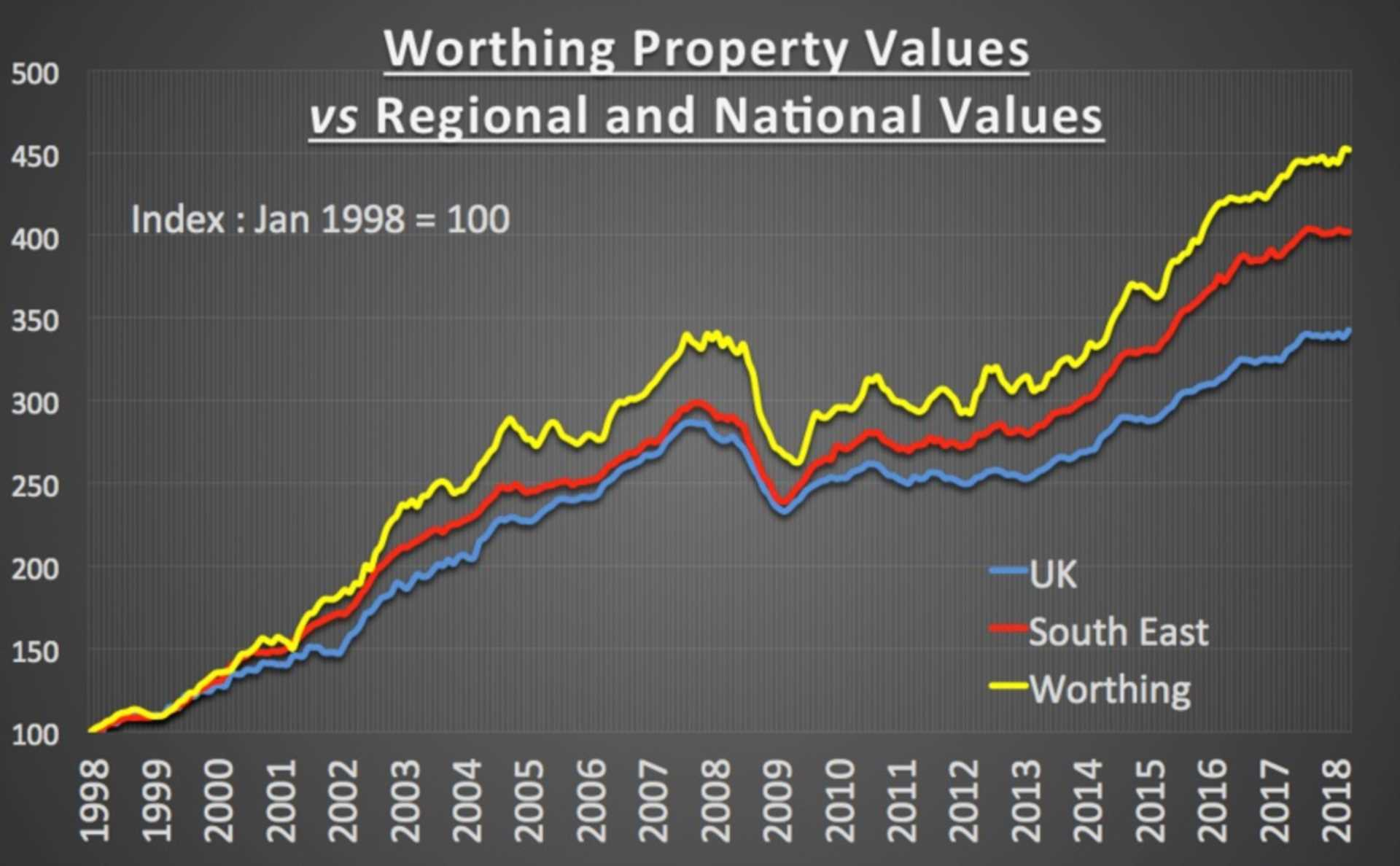 Property values in Worthing are 351.85% higher than the summer of 1998