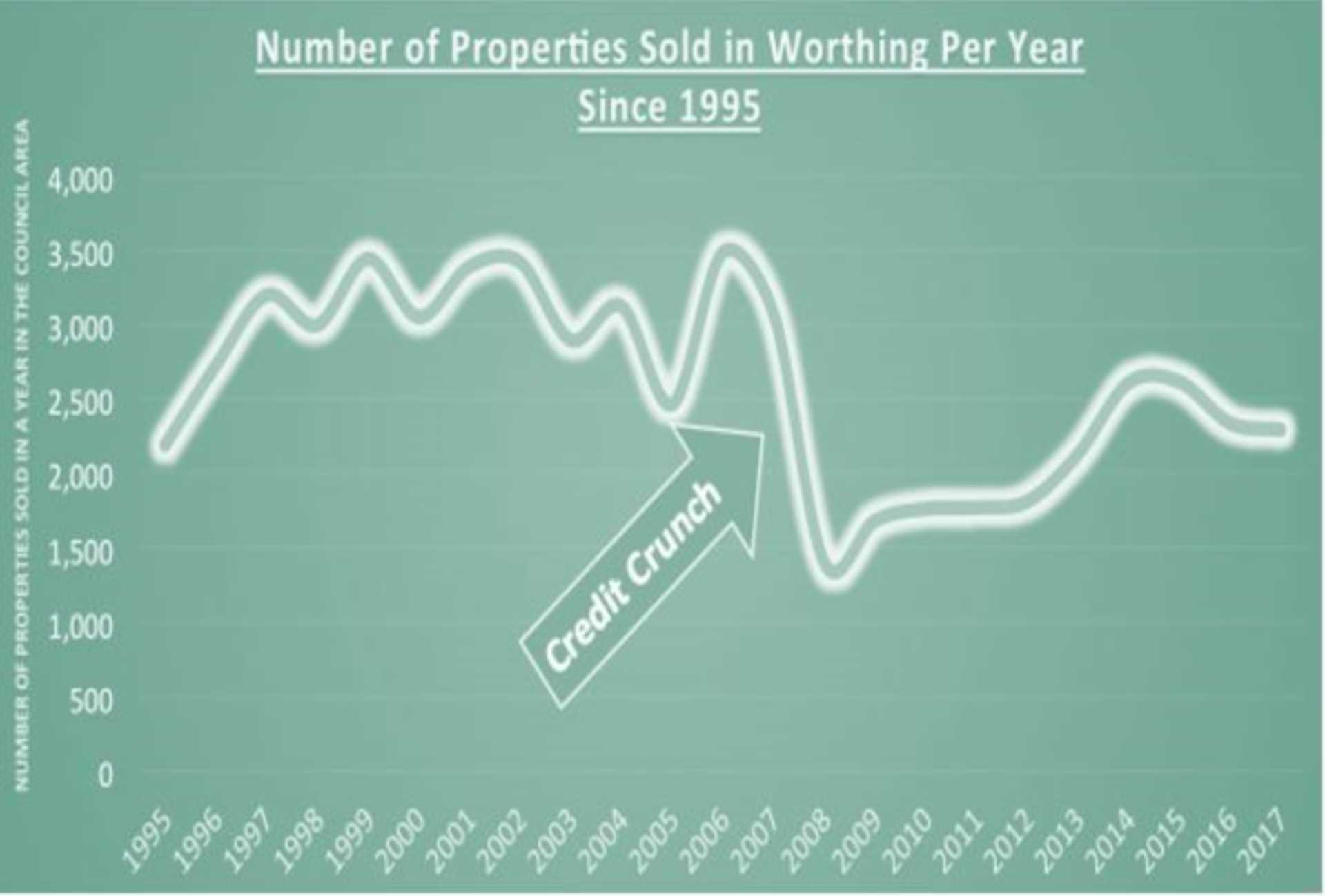 10.4% Drop in the Worthing Property Market