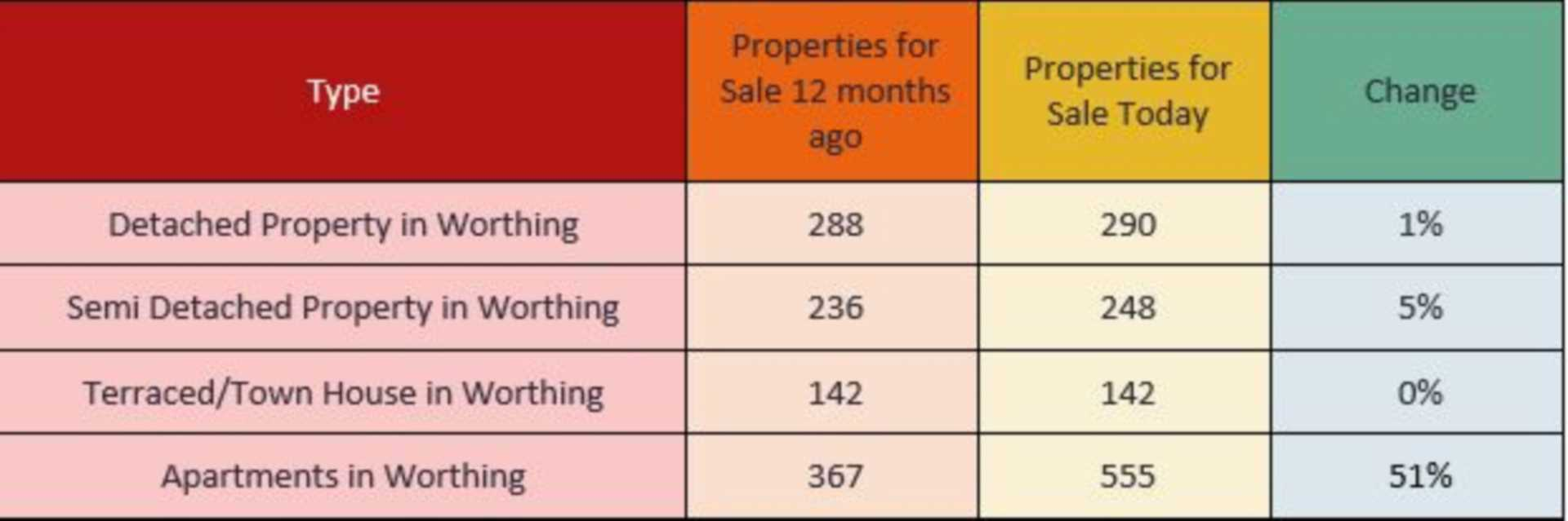20% more properties on the market than 12 months ago