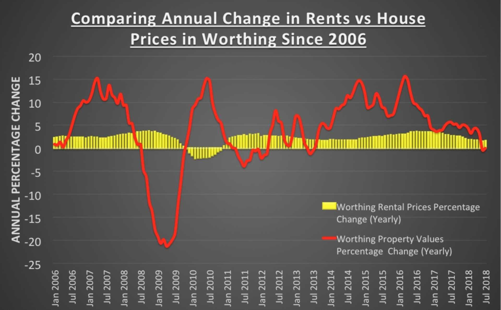 Worthing House Prices Vs Worthing Rents Since 2006