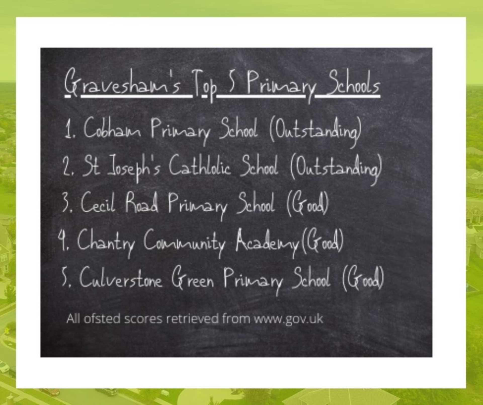 Top 5 Primary School In Gravesham
