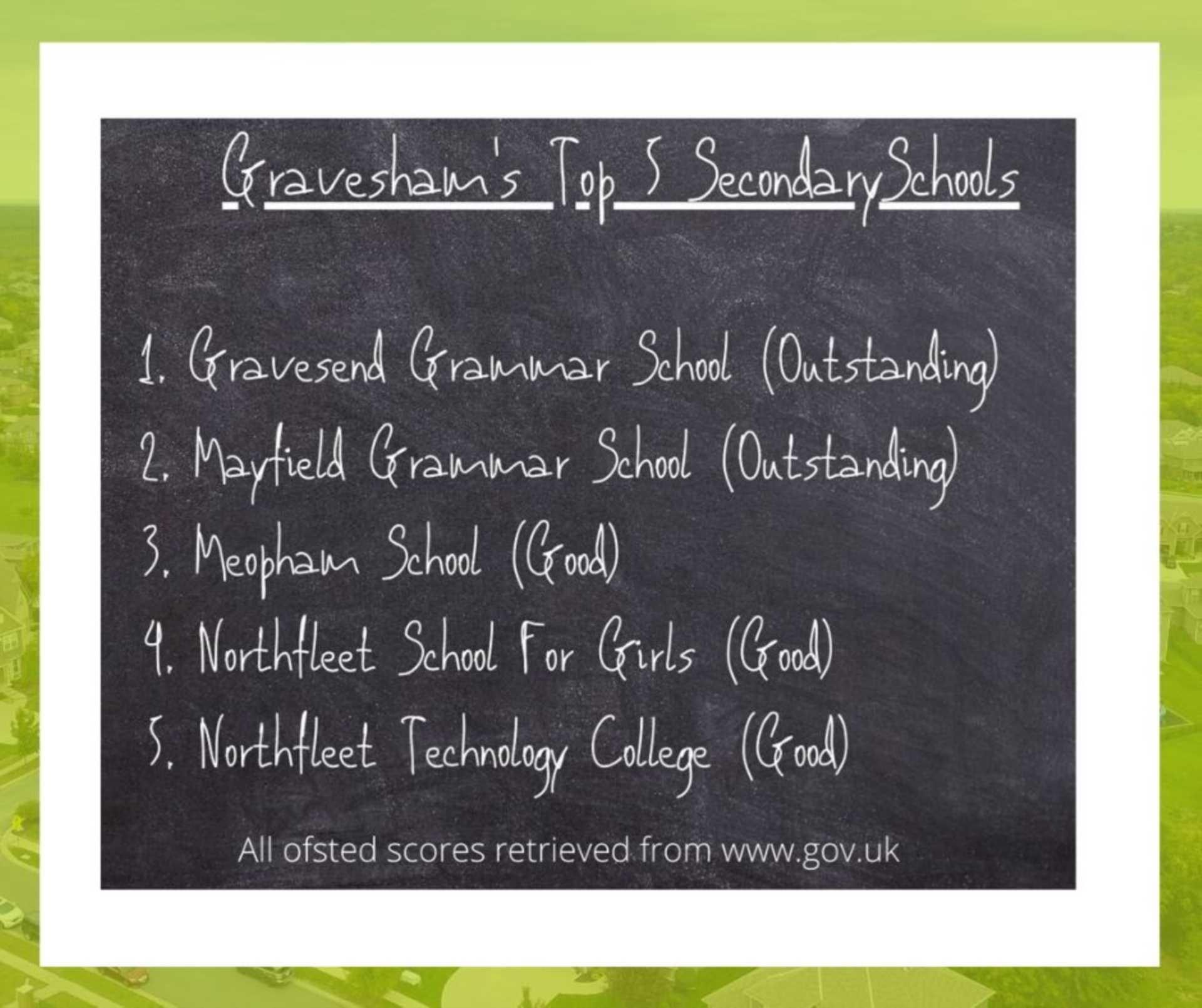 Top 5 Secondary Schools In Gravesham